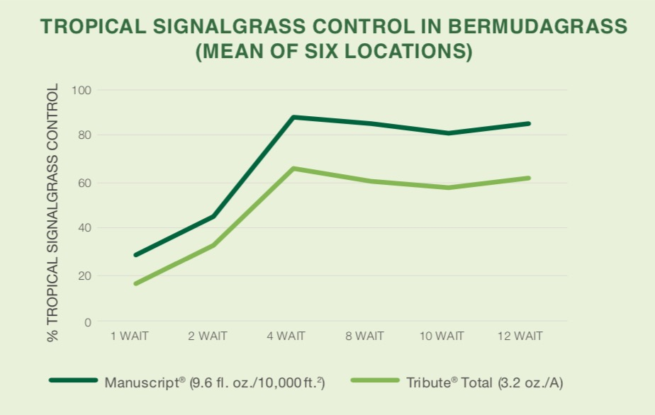 Turf Herbicide Manuscript for Weed Control