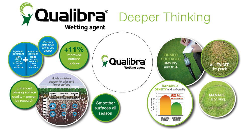 Qualibra Wetting Agent United Arab Emirates